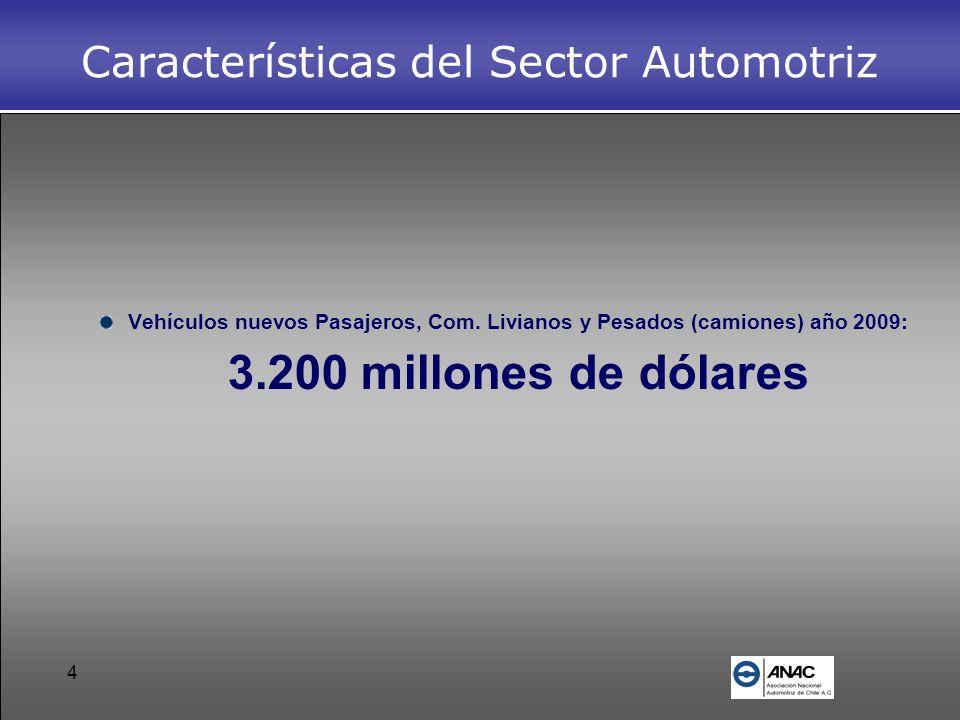 Características del Sector Automotriz
