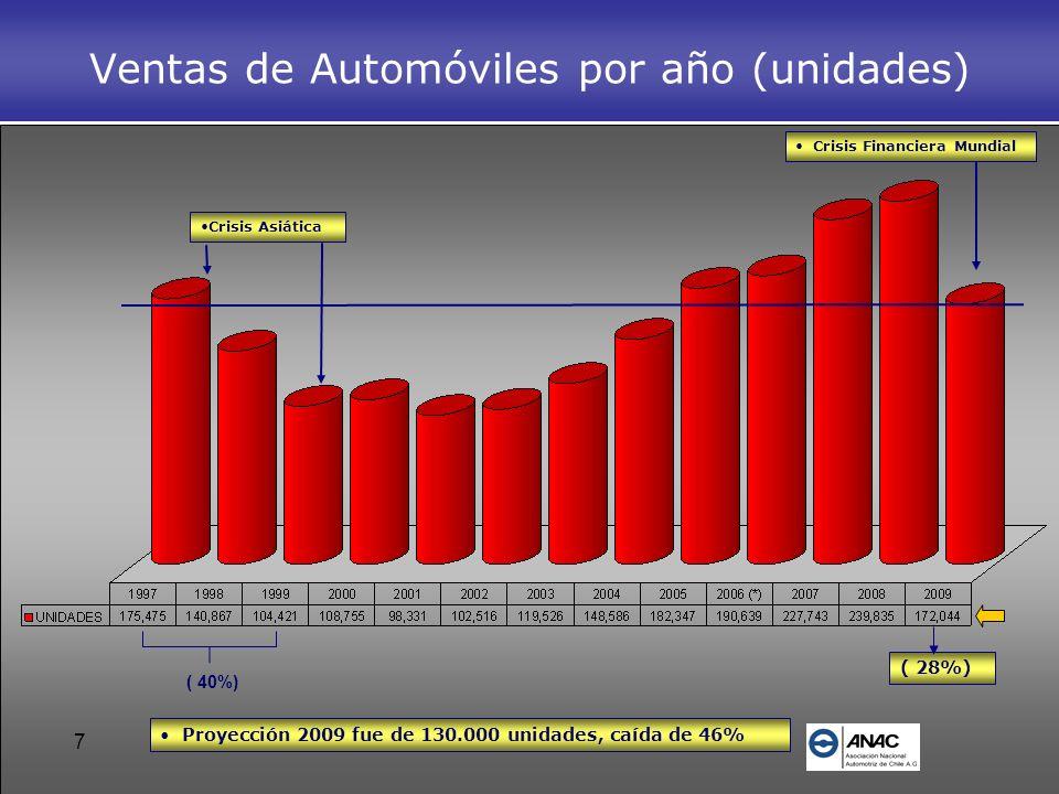 Ventas de Automóviles por año (unidades)