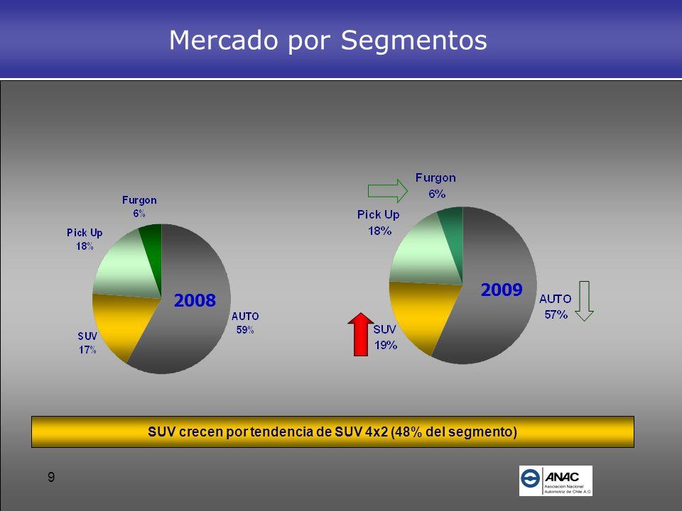 SUV crecen por tendencia de SUV 4x2 (48% del segmento)