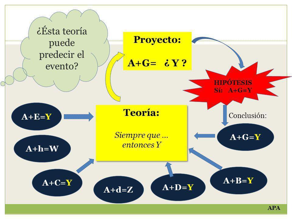 Proyecto: A+G= ¿ Y Teoría: