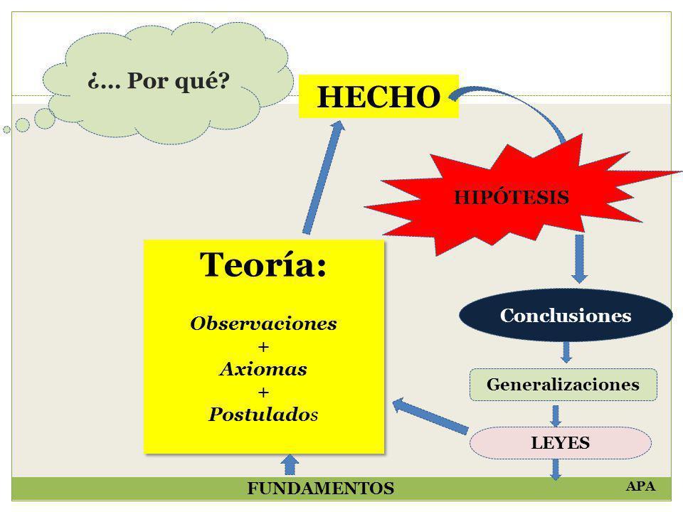 Teoría: HECHO ¿… Por qué HIPÓTESIS Observaciones + Conclusiones