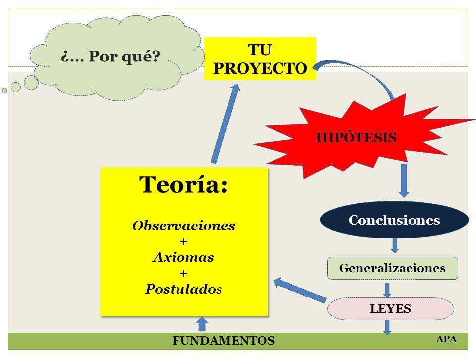 Teoría: ¿… Por qué TU PROYECTO HIPÓTESIS Observaciones + Conclusiones