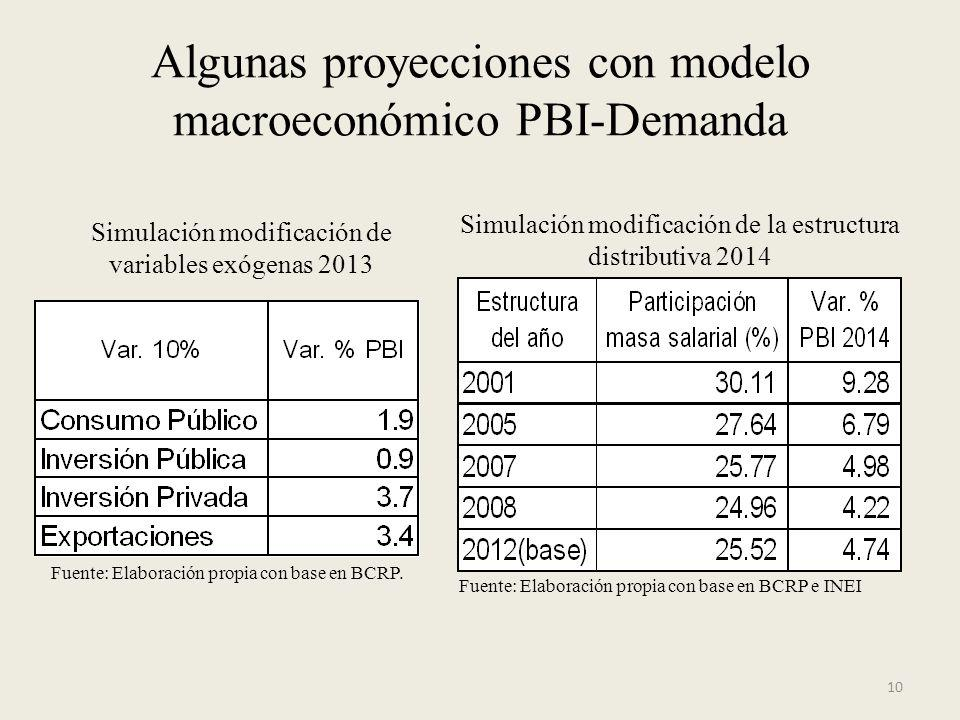 Algunas proyecciones con modelo macroeconómico PBI-Demanda