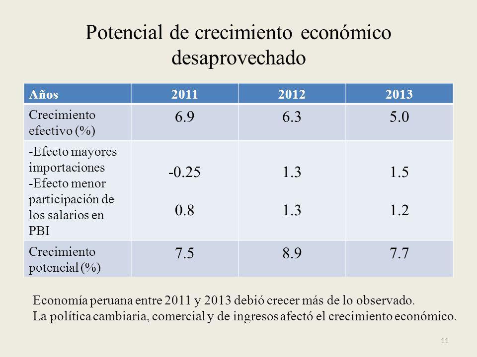 Potencial de crecimiento económico desaprovechado