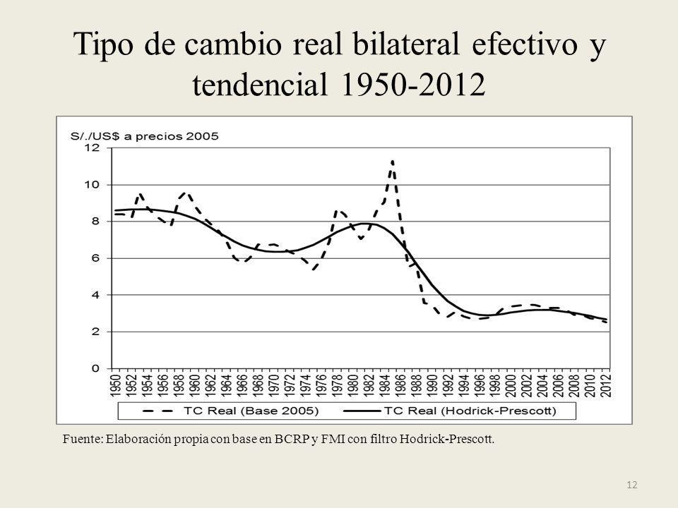 Tipo de cambio real bilateral efectivo y tendencial 1950-2012
