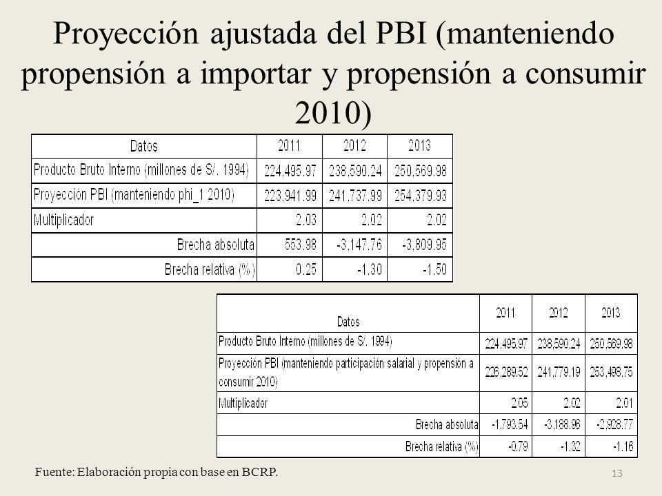 Proyección ajustada del PBI (manteniendo propensión a importar y propensión a consumir 2010)
