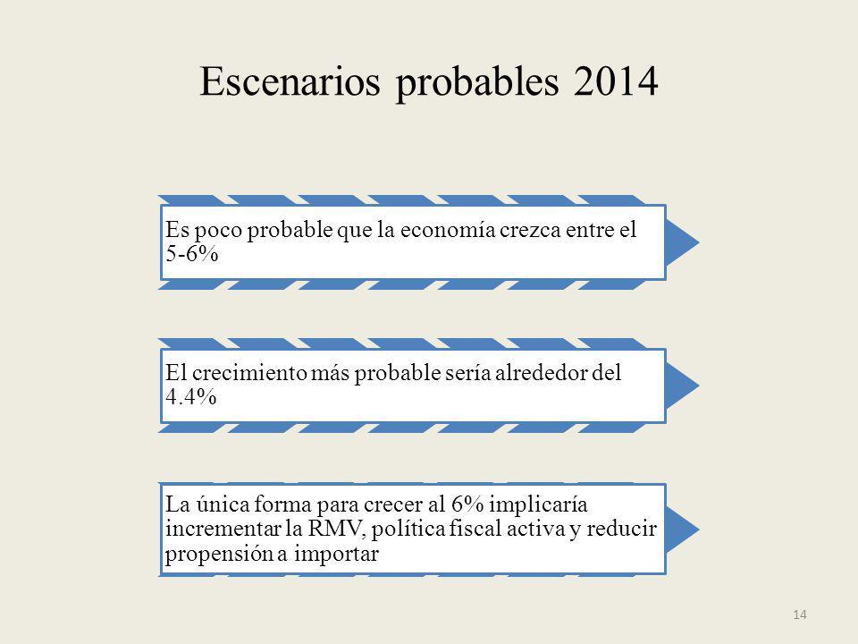 Escenarios probables 2014 Es poco probable que la economía crezca entre el 5-6% El crecimiento más probable sería alrededor del 4.4%