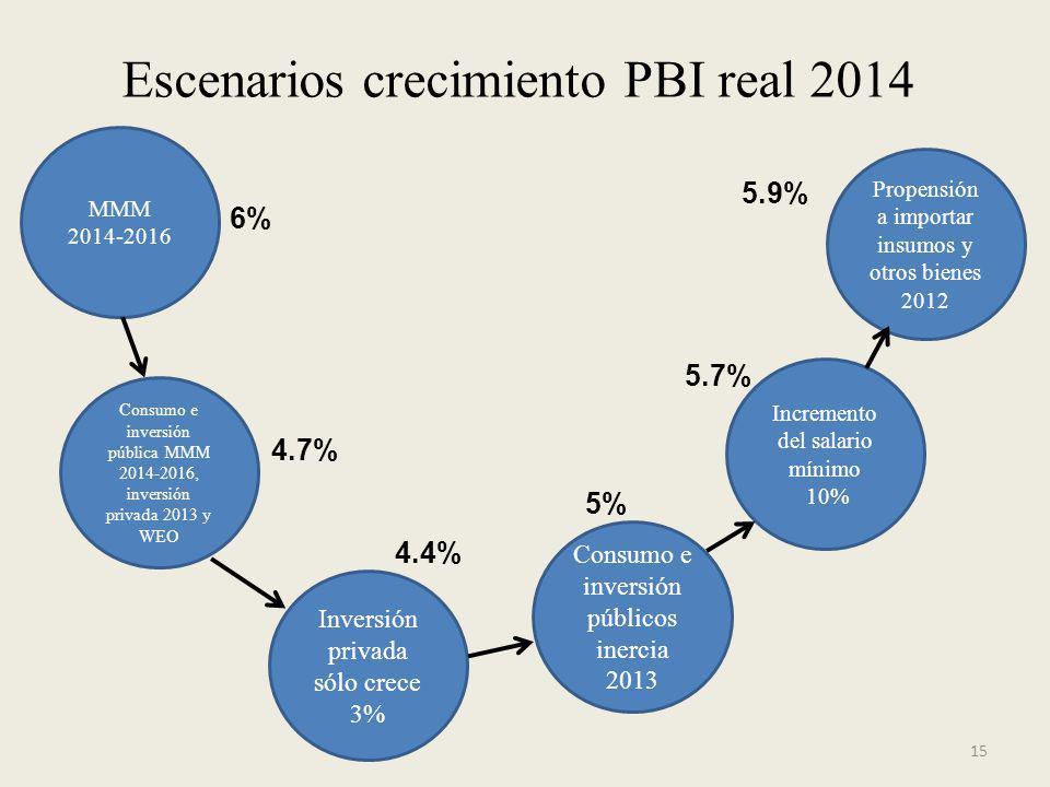 Escenarios crecimiento PBI real 2014