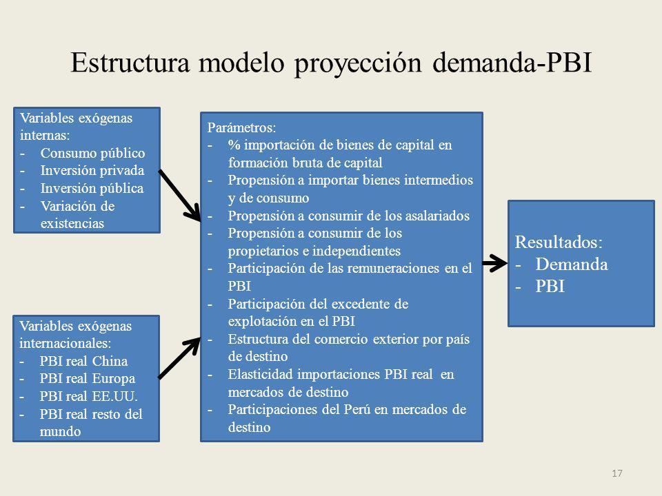 Estructura modelo proyección demanda-PBI