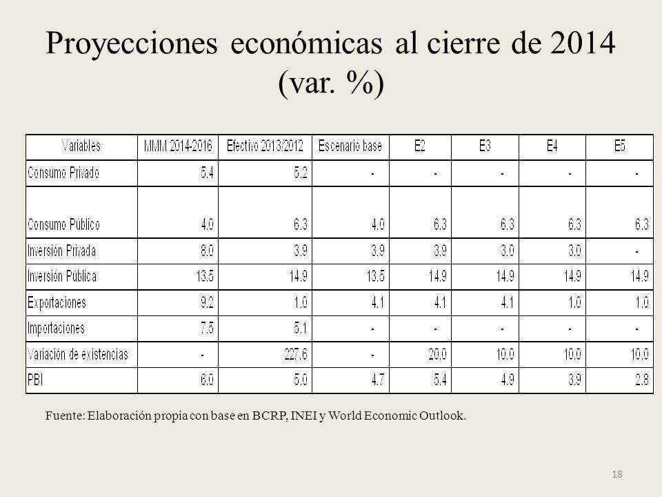 Proyecciones económicas al cierre de 2014 (var. %)