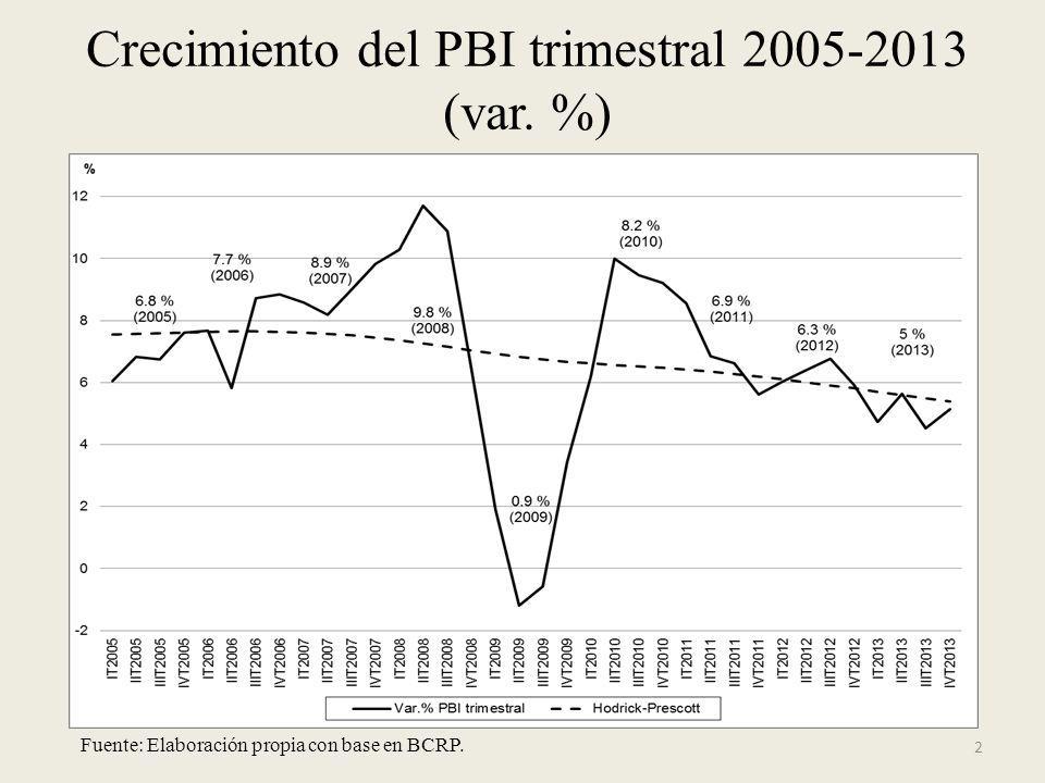 Crecimiento del PBI trimestral 2005-2013 (var. %)