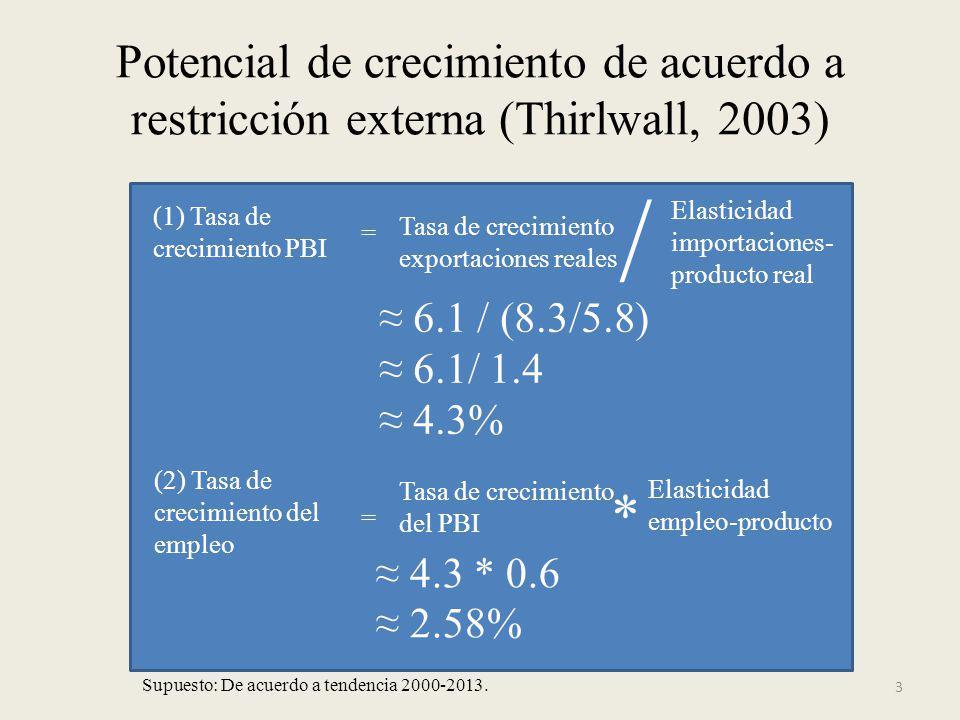 Potencial de crecimiento de acuerdo a restricción externa (Thirlwall, 2003)