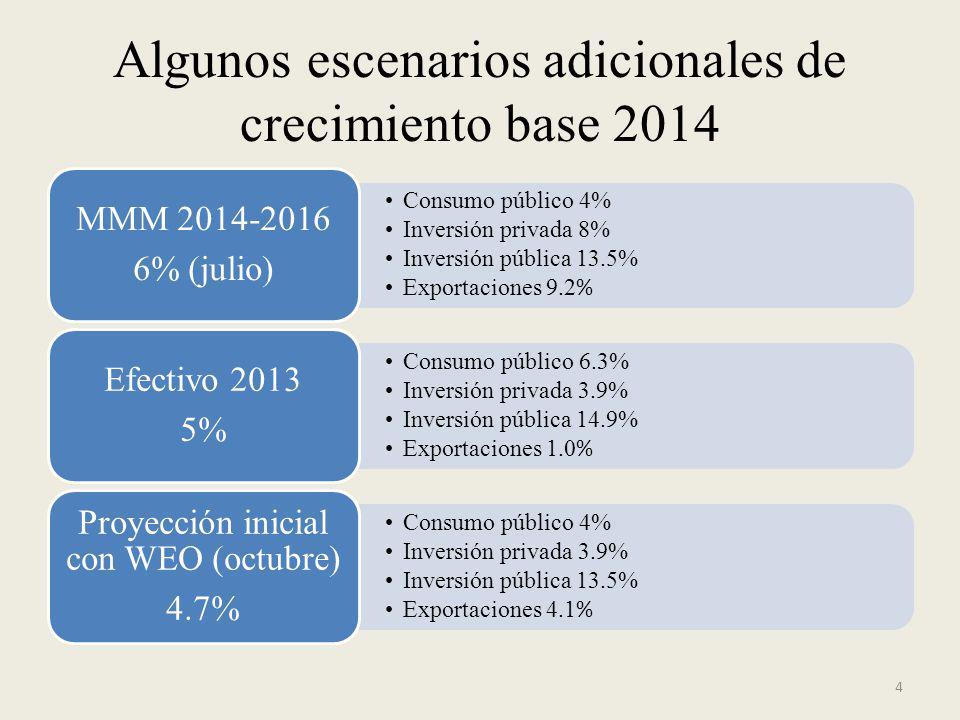 Algunos escenarios adicionales de crecimiento base 2014