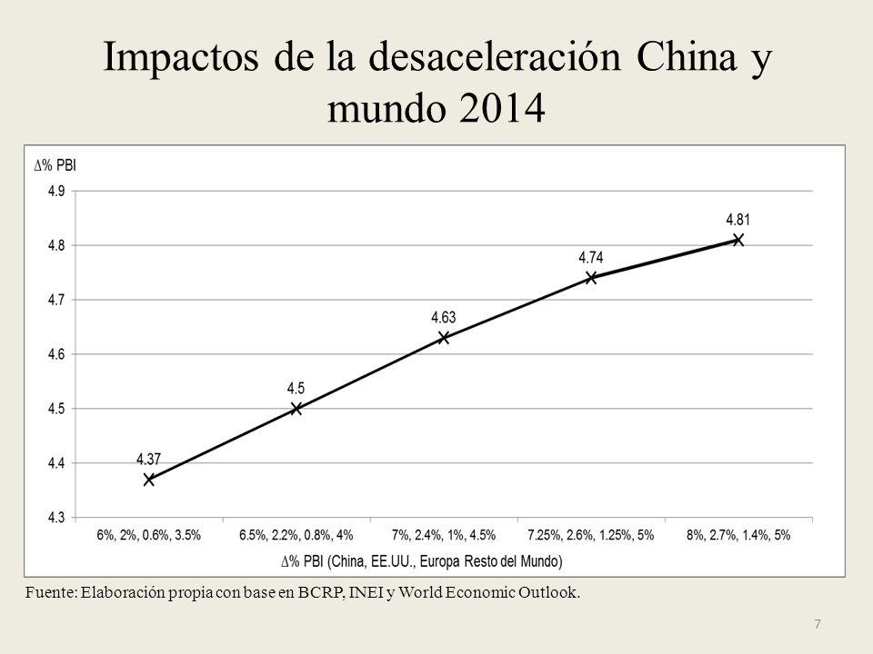 Impactos de la desaceleración China y mundo 2014