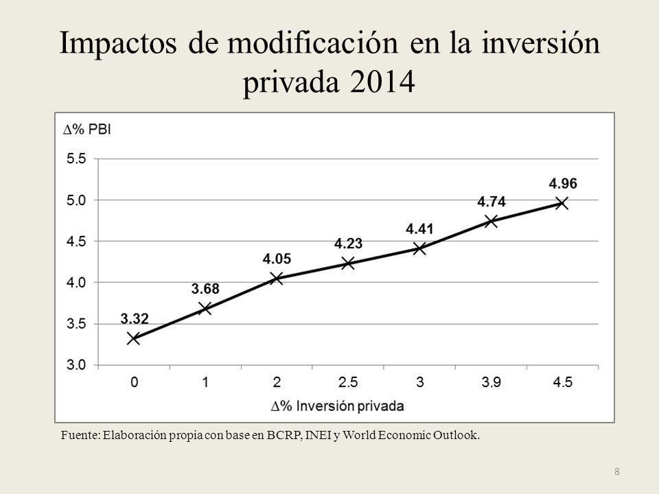 Impactos de modificación en la inversión privada 2014