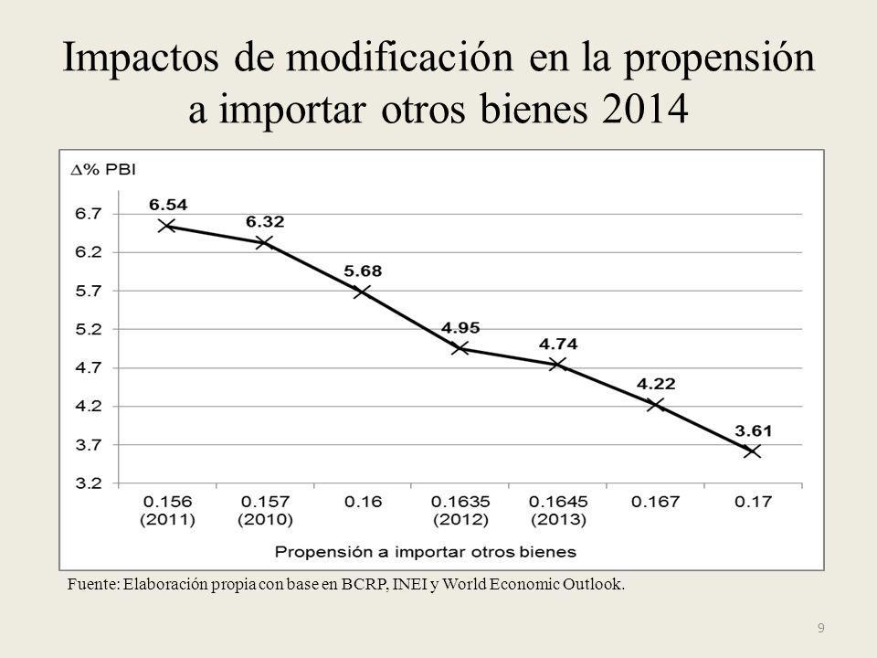 Impactos de modificación en la propensión a importar otros bienes 2014