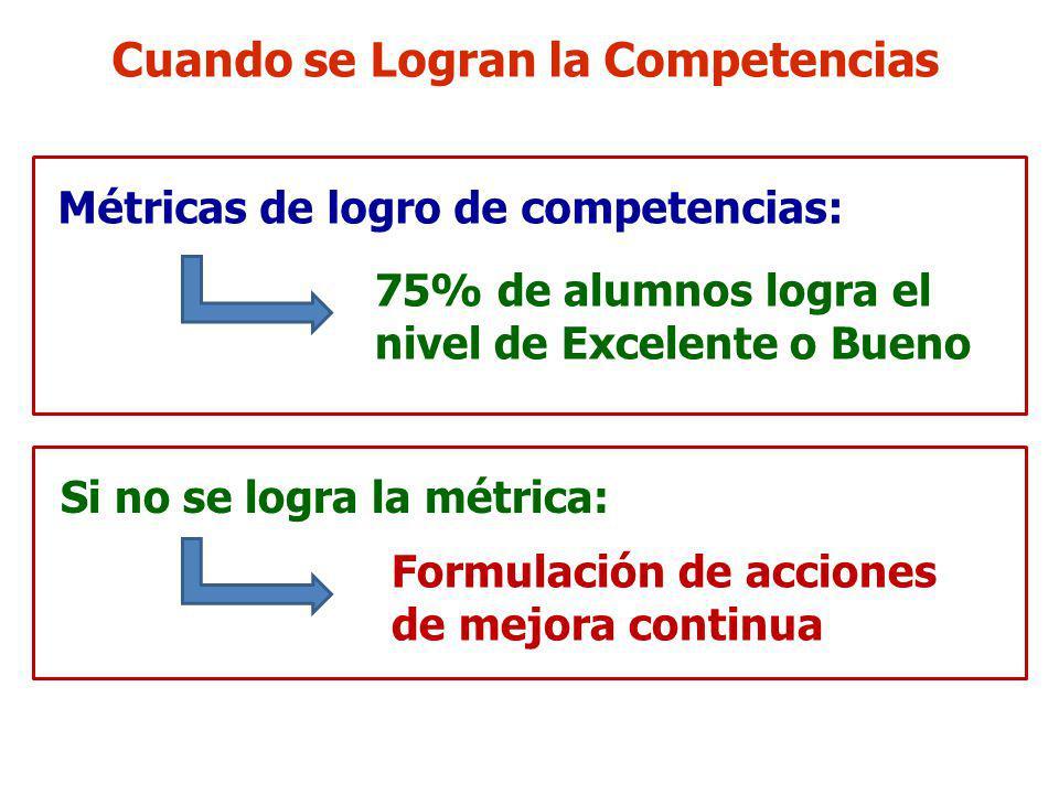 Cuando se Logran la Competencias Métricas de logro de competencias: