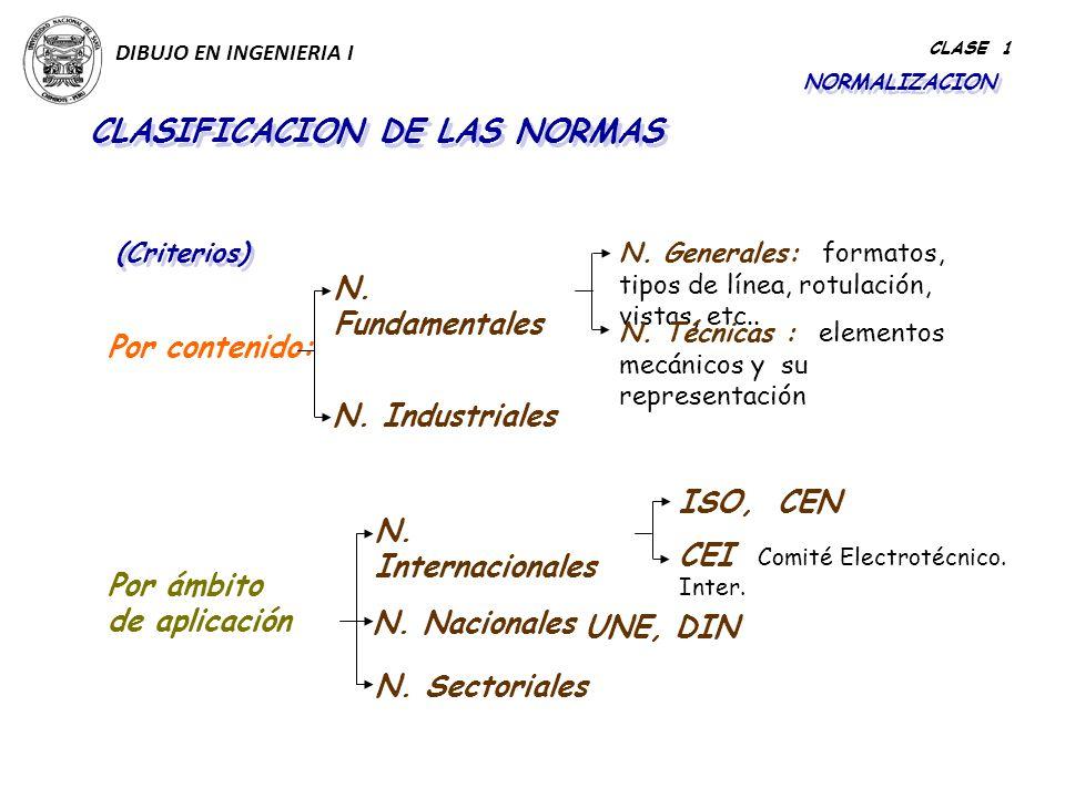 CLASIFICACION DE LAS NORMAS