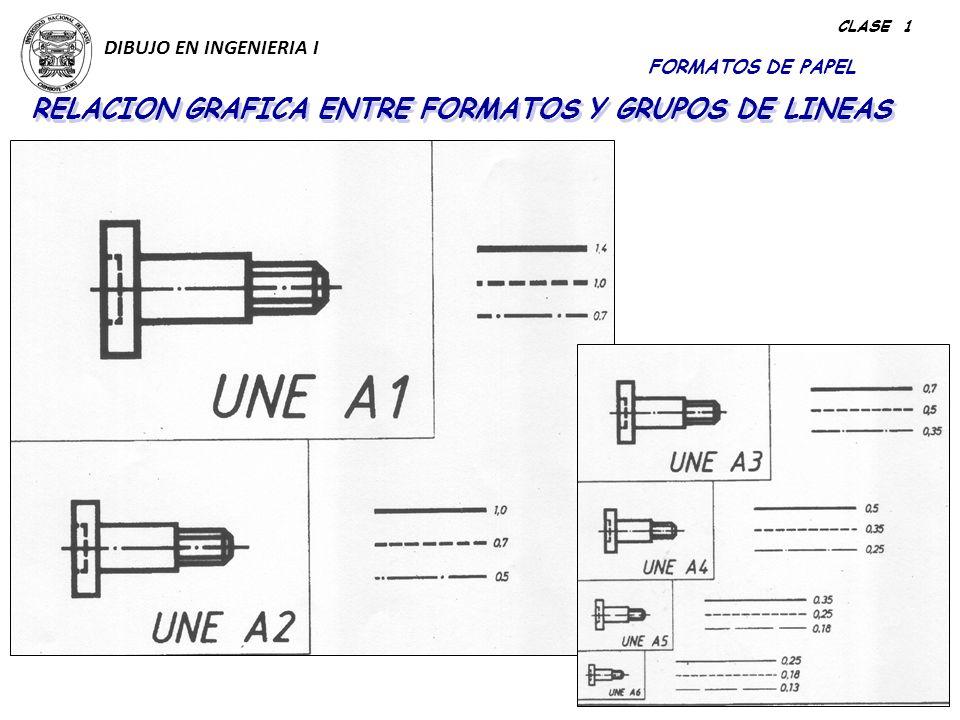 RELACION GRAFICA ENTRE FORMATOS Y GRUPOS DE LINEAS