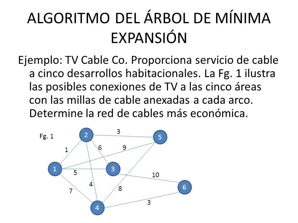 ALGORITMO DEL ÁRBOL DE MÍNIMA EXPANSIÓN