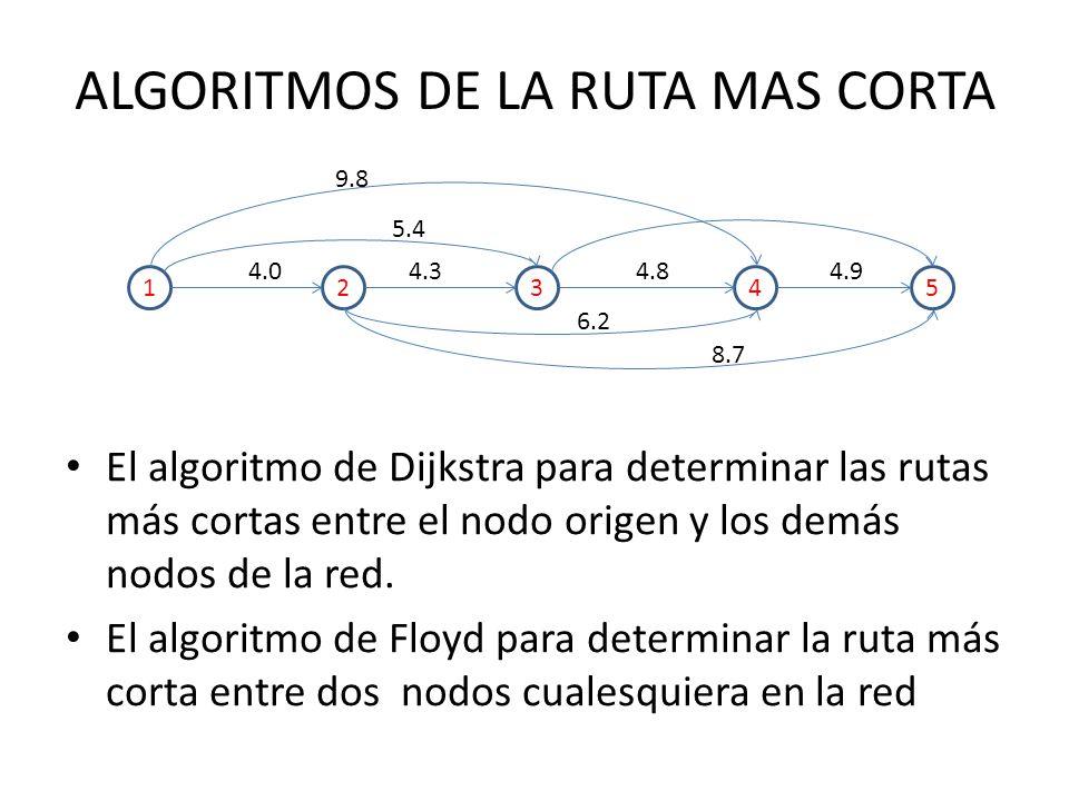 ALGORITMOS DE LA RUTA MAS CORTA
