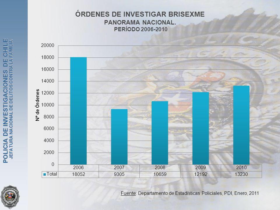 ÓRDENES DE INVESTIGAR BRISEXME PANORAMA NACIONAL. PERÍODO 2006-2010