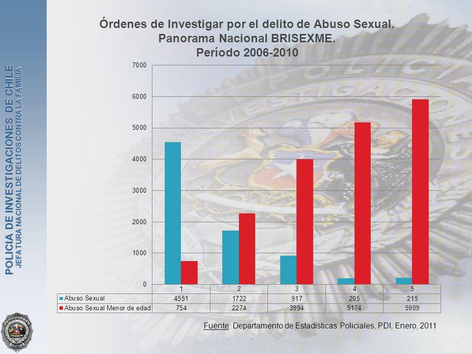 Órdenes de Investigar por el delito de Abuso Sexual