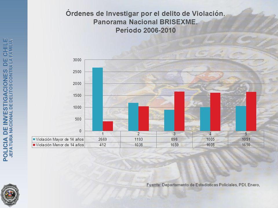 Órdenes de Investigar por el delito de Violación