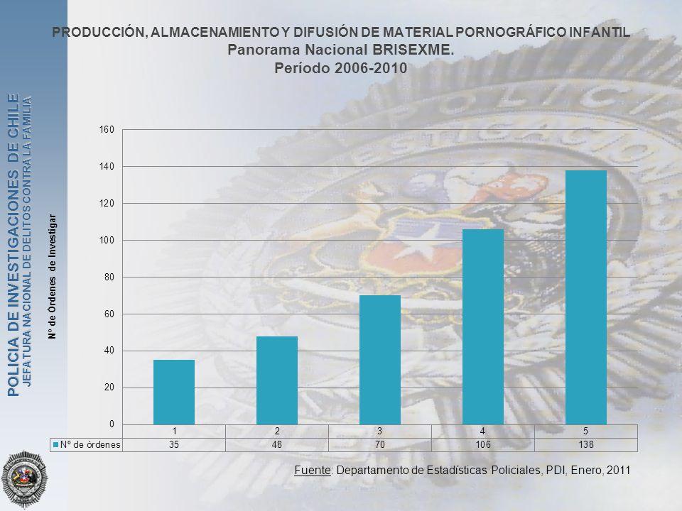PRODUCCIÓN, ALMACENAMIENTO Y DIFUSIÓN DE MATERIAL PORNOGRÁFICO INFANTIL Panorama Nacional BRISEXME. Período 2006-2010