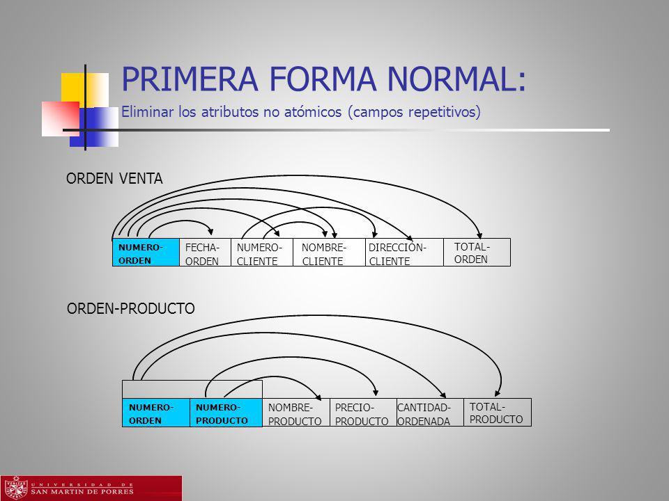 PRIMERA FORMA NORMAL: Eliminar los atributos no atómicos (campos repetitivos) ORDEN VENTA. FECHA-