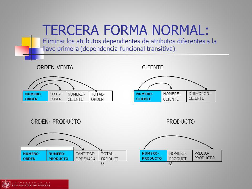 TERCERA FORMA NORMAL: Eliminar los atributos dependientes de atributos diferentes a la llave primera (dependencia funcional transitiva).