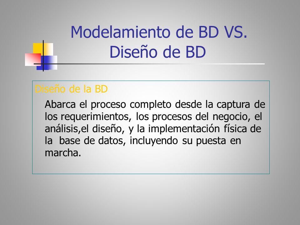 Modelamiento de BD VS. Diseño de BD Diseño de la BD