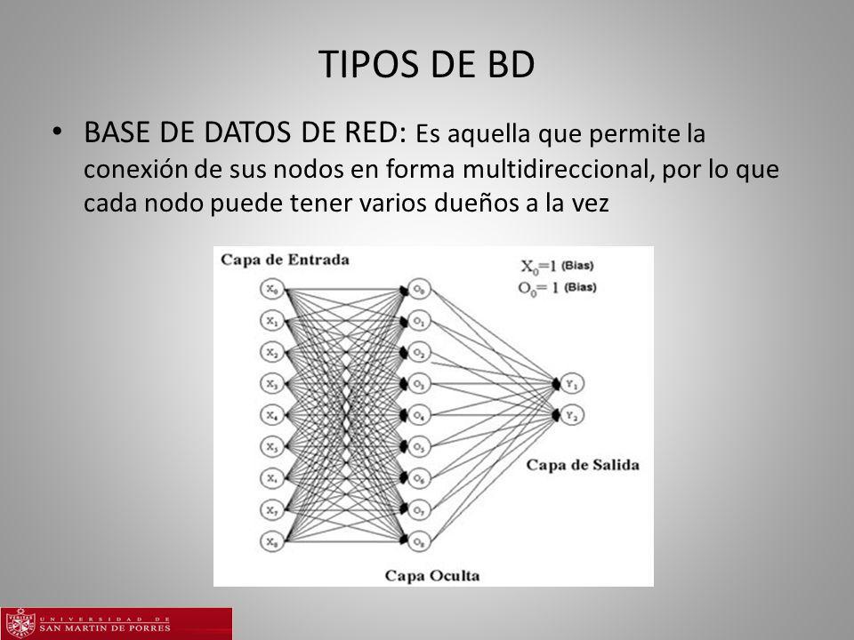 TIPOS DE BD