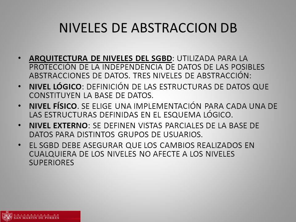 NIVELES DE ABSTRACCION DB