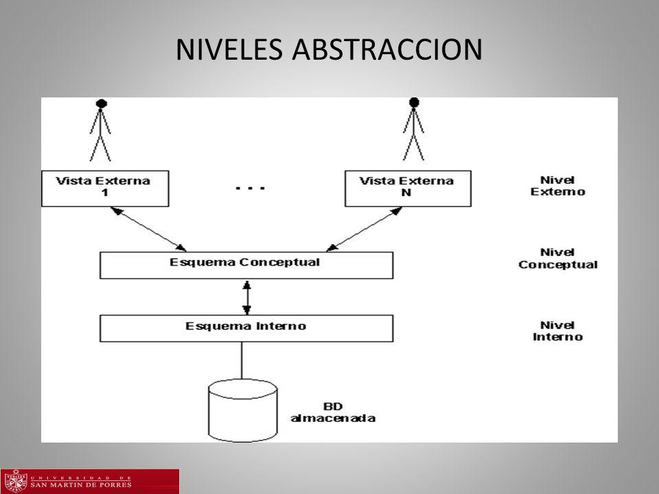 NIVELES ABSTRACCION