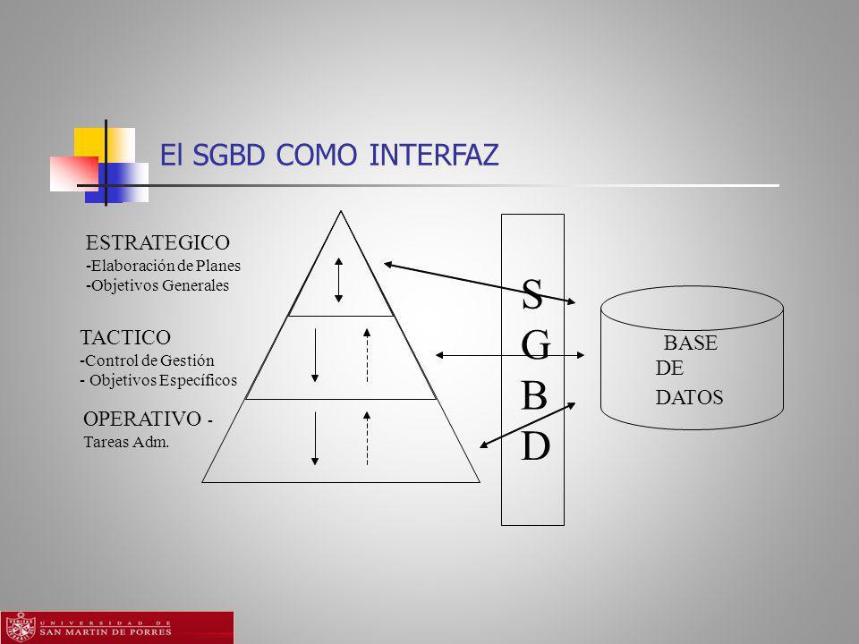 S G B D El SGBD COMO INTERFAZ ESTRATEGICO TACTICO BASE DE DATOS