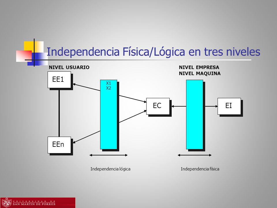 Independencia Física/Lógica en tres niveles