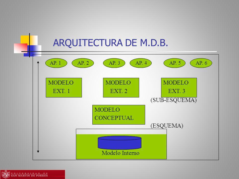 ARQUITECTURA DE M.D.B. MODELO EXT. 1 EXT. 2 EXT. 3 (SUB-ESQUEMA)