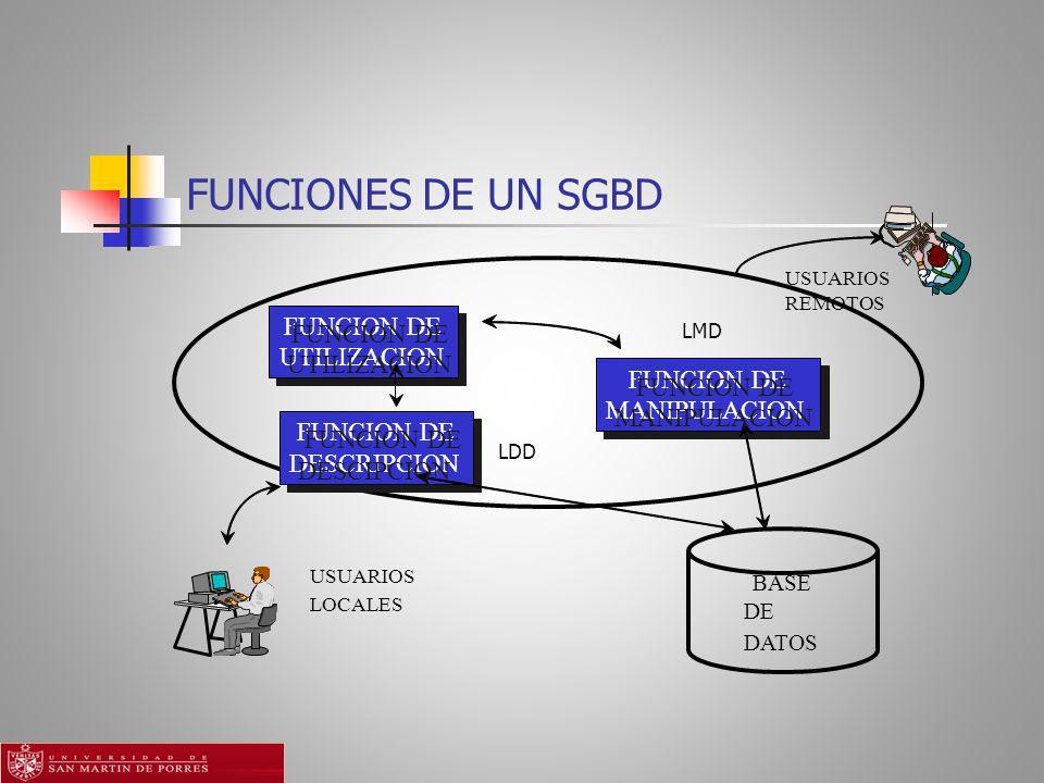 FUNCIONES DE UN SGBD FUNCION DE UTILIZACION MANIPULACION DESCRIPCION