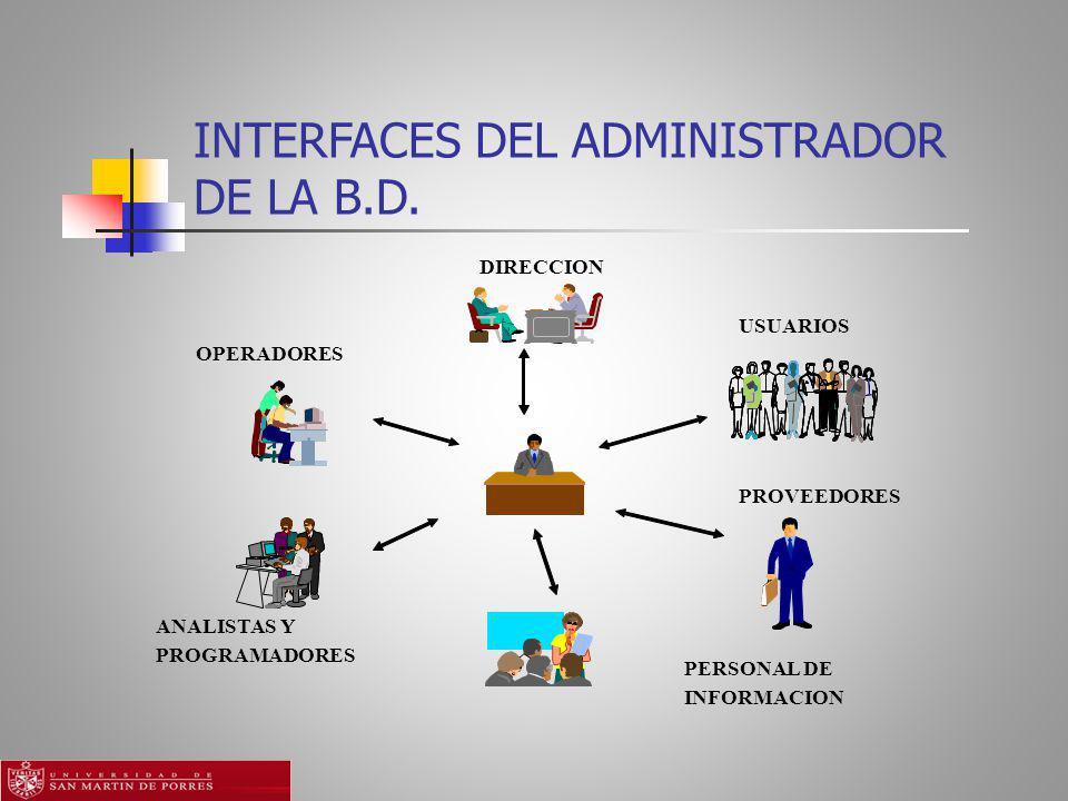 INTERFACES DEL ADMINISTRADOR DE LA B.D.