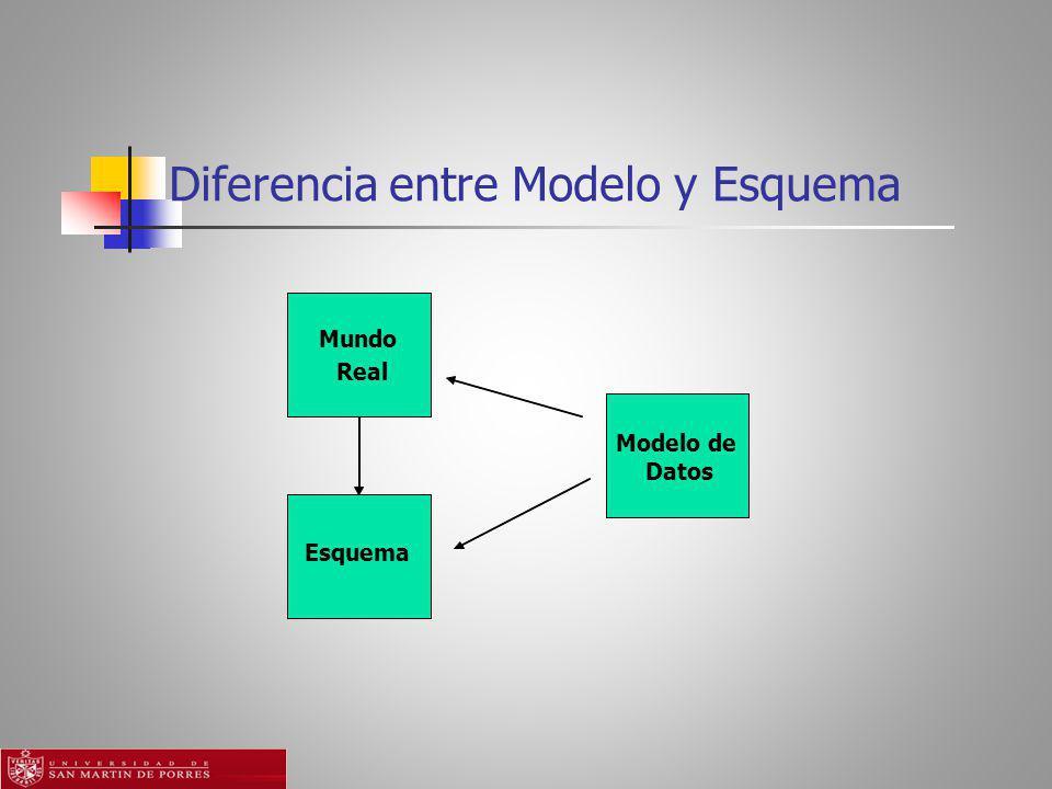 Diferencia entre Modelo y Esquema