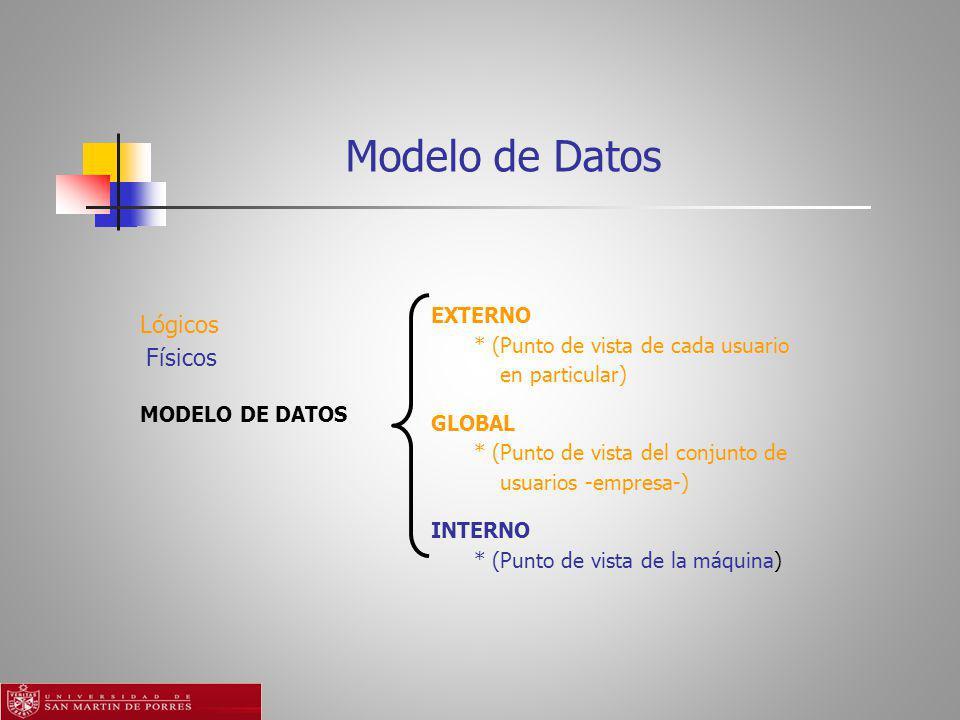 Modelo de Datos Lógicos Físicos EXTERNO