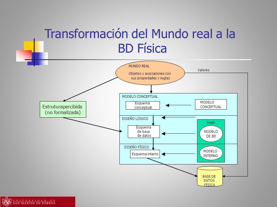 Transformación del Mundo real a la BD Física