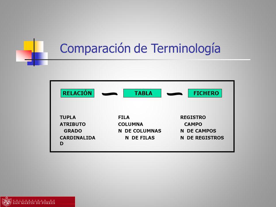 Comparación de Terminología