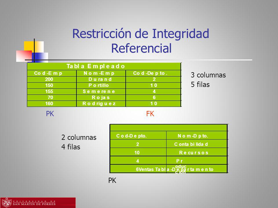 Restricción de Integridad Referencial