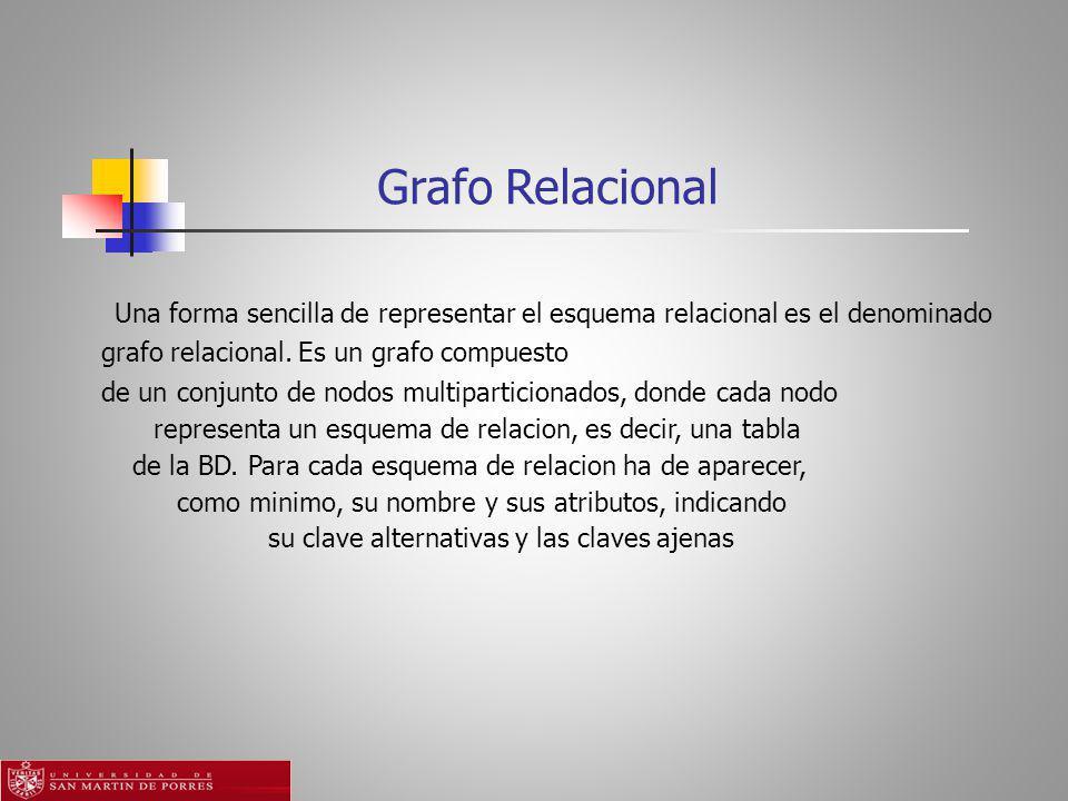 Grafo Relacional Una forma sencilla de representar el esquema relacional es el denominado grafo relacional. Es un grafo compuesto.