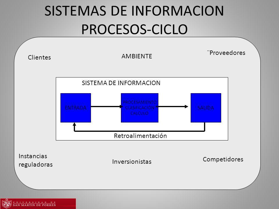 SISTEMAS DE INFORMACION PROCESOS-CICLO