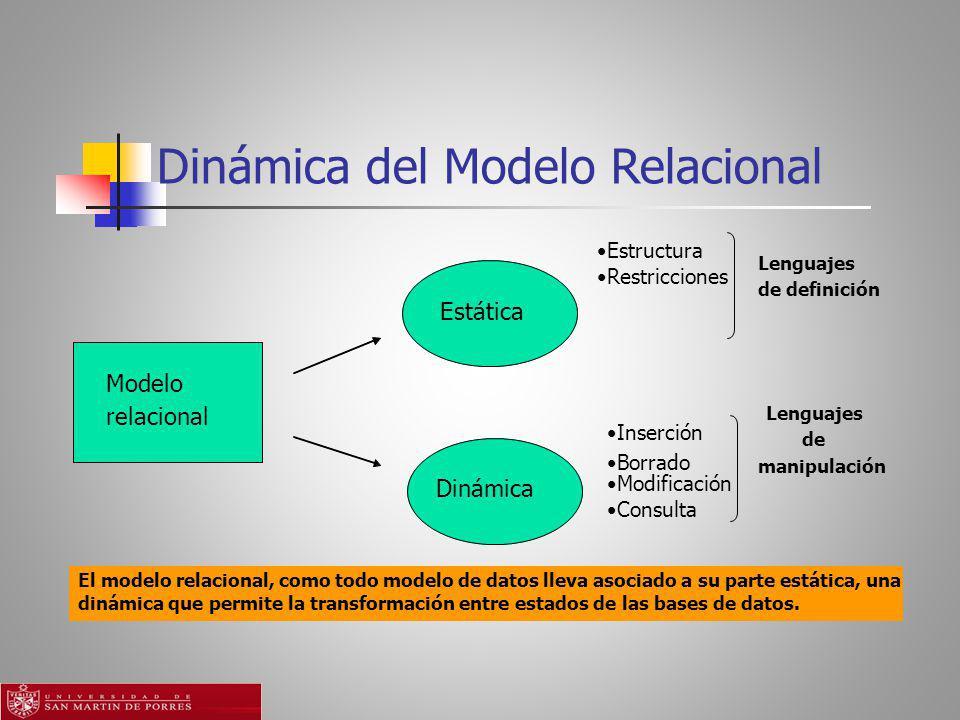 Dinámica del Modelo Relacional