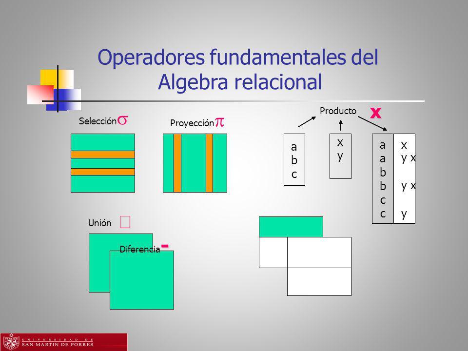 Operadores fundamentales del Algebra relacional