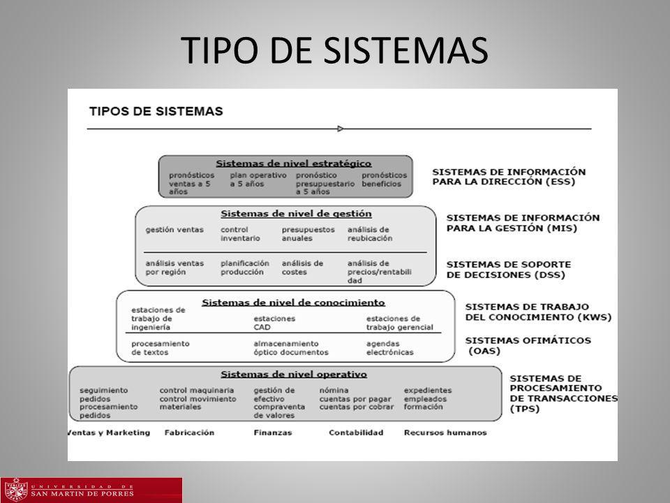 TIPO DE SISTEMAS